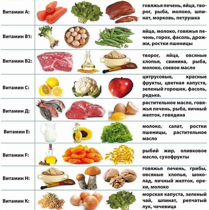 Комплекс витаминов для лечения дерматита