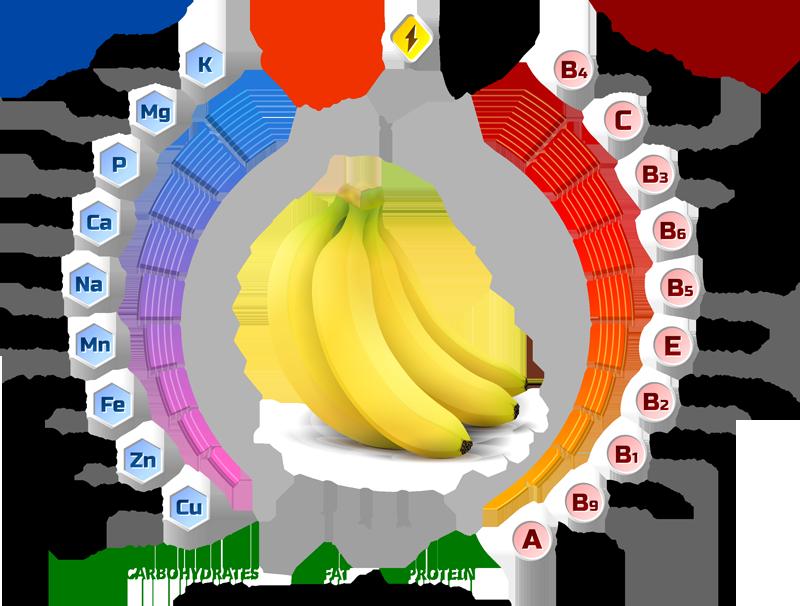 Свойства спелого банана
