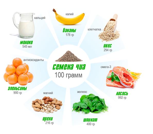 Семена Чиа: польза для здоровья