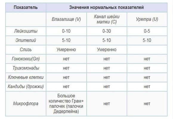 норма лейкоцитов таблица