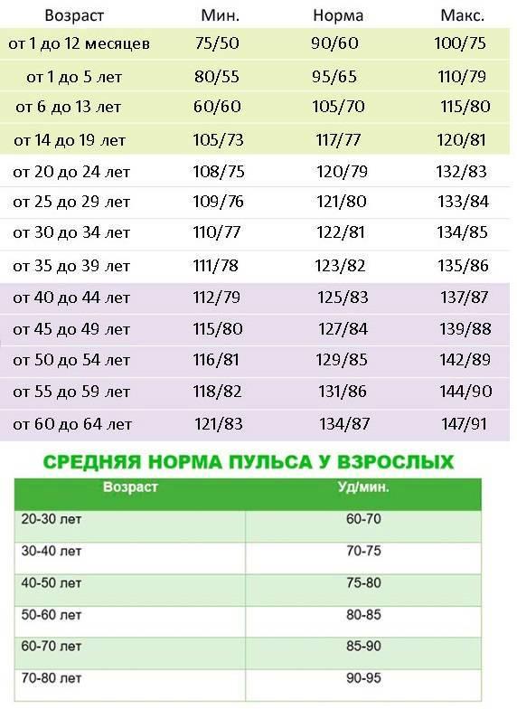 Нормальное давление и пульс человека по годам, возрастам, таблица