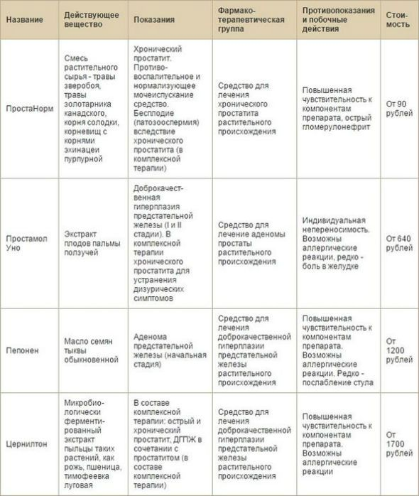 Лечение простатита у мужчин, лекарства, народные средства