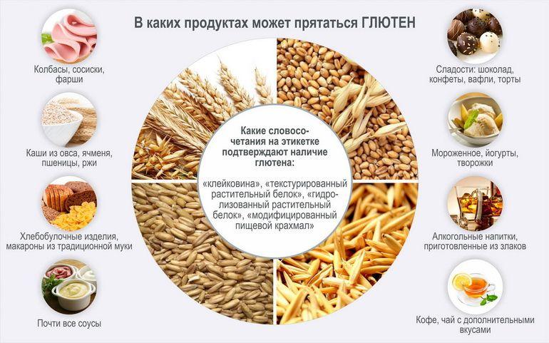В каких продуктах присутствует глютен